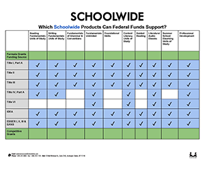 SCHOOLWIDE SUPPORTS THE GOALS OF FEDERAL FUNDING FOR SCHOOLS AND DISTRICTS