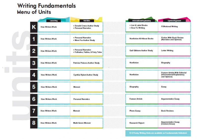 Writing Fundamentals Schoolwide Inc